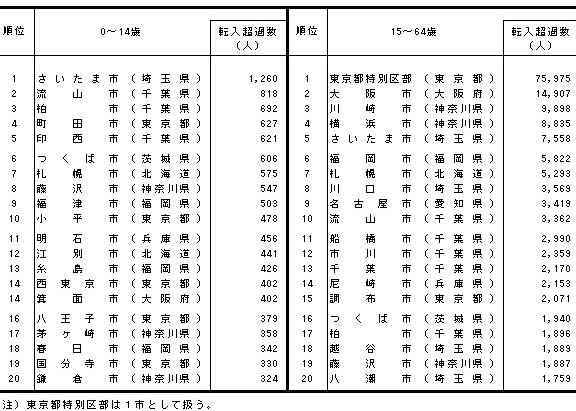 年齢3区分別転入超過数の市町村順位(日本人移動者)(2018年)