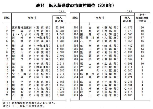 転入超過数の市町村順位(2018年)