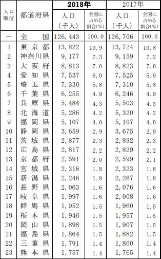 都道府県別人口及び全国人口に占める割合