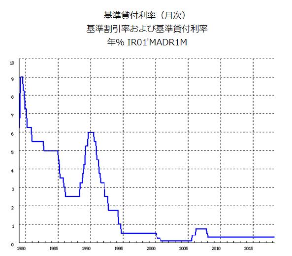 日本銀行 基準貸付利率(月次)