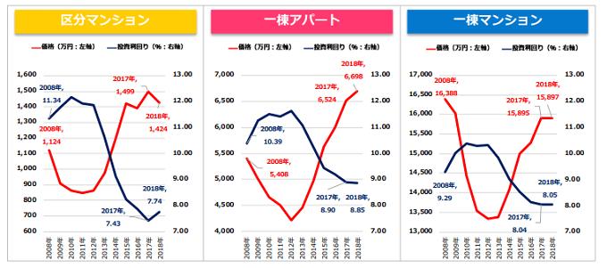 投資物件の価格と利回りのグラフ