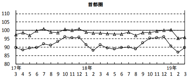 成約指数の推移