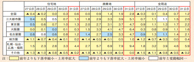 地価変動率の推移