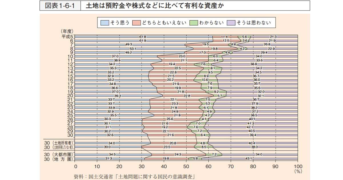 令和元年版「土地白書」の要点を不動産鑑定士が解説