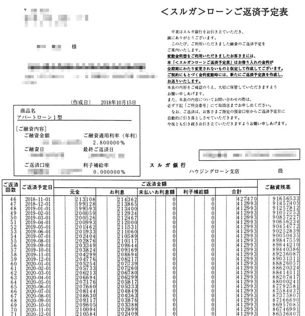 本物件のローン返済予定表