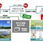船橋で日本初・再エネ100%のまちづくりはじまる