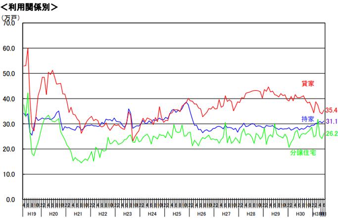 季節調整済年率換算値の推移