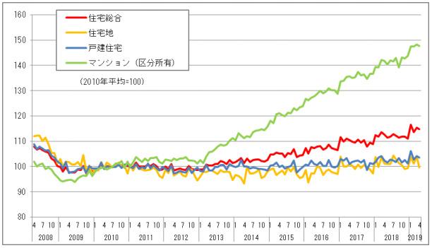 マンション価格指数