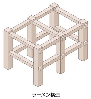ラーメン構造