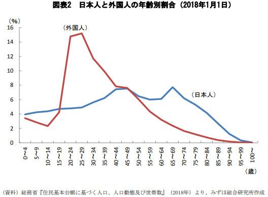 日本人と外国人の年齢割合