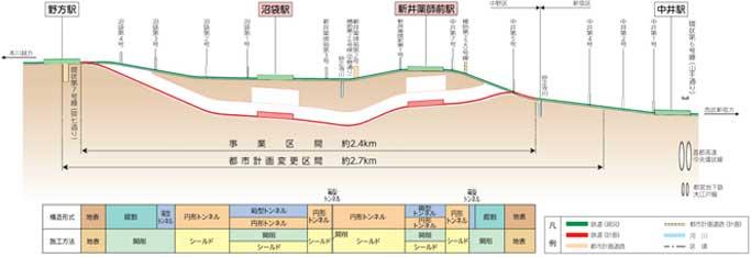 中井駅~野方駅間地下化