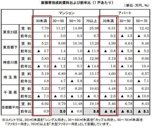 面積帯別成約賃料および前年比
