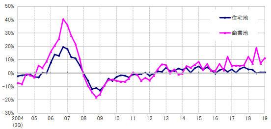 東京圏地価変動率