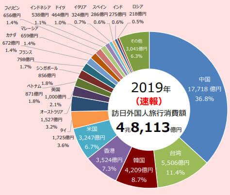 外国人旅行消費額