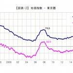 東京圏最新地価動向/堅調な推移と加速する二極化