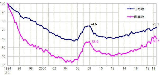 東京圏地価指数