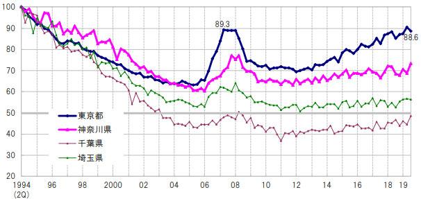 都県別地価指数