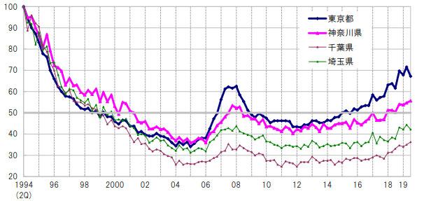 都県別商業地地価指数