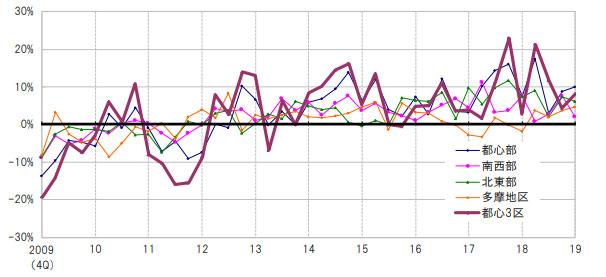 都内地価変動率