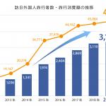2019年訪日外国人は過去最多、消費額は4.8兆円