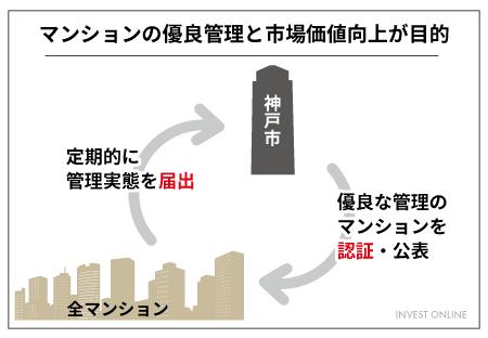 神戸市マンション管理支援制度