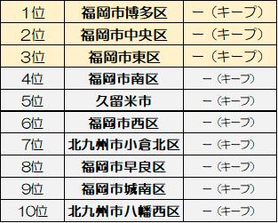 九州住みたい行政区