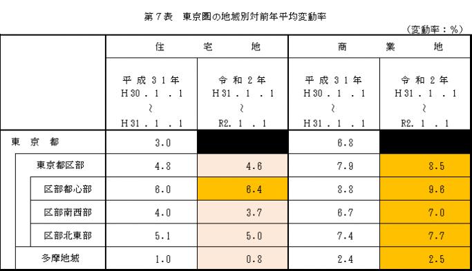 東京圏変動率