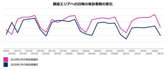 銀座エリアへ来訪者数の変化