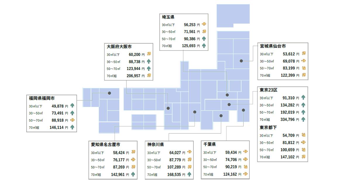 東京・大阪・福岡の募集家賃調査(2020年4月)