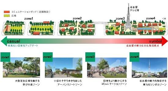 栄エリア再開発-Park-PFI事業2