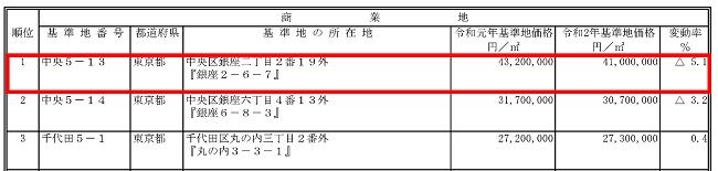 基準地価格高順位表(全国)