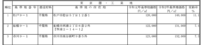 工業地の上昇率順位表(圏域別)