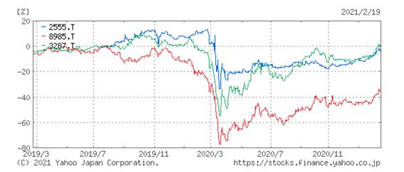 REIT価格変動