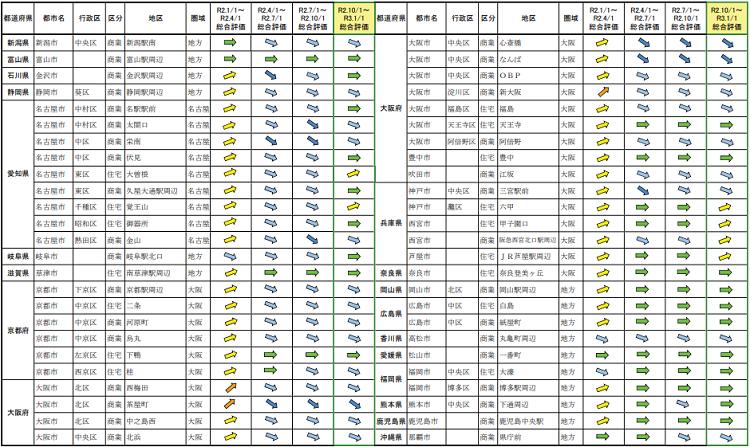 地価LOOKレポート/令和2年第4四半期2