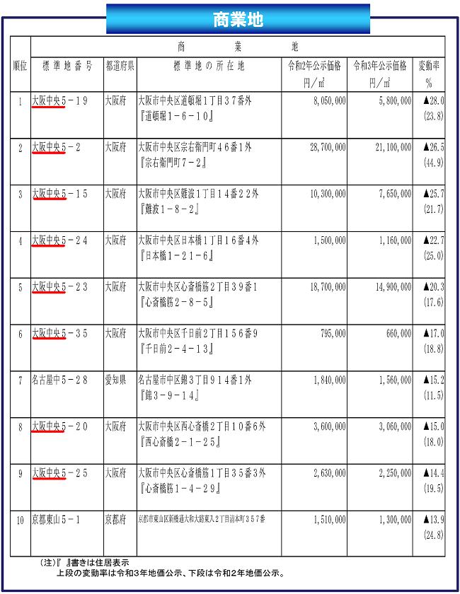 変動率下位順位表(全国)