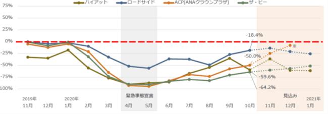 ブランド別RevPAR変化率
