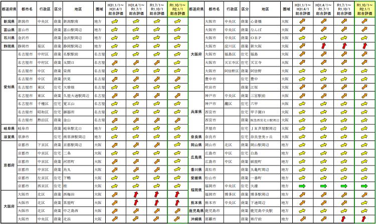 地価LOOKレポート/ 令和元年第4四半期