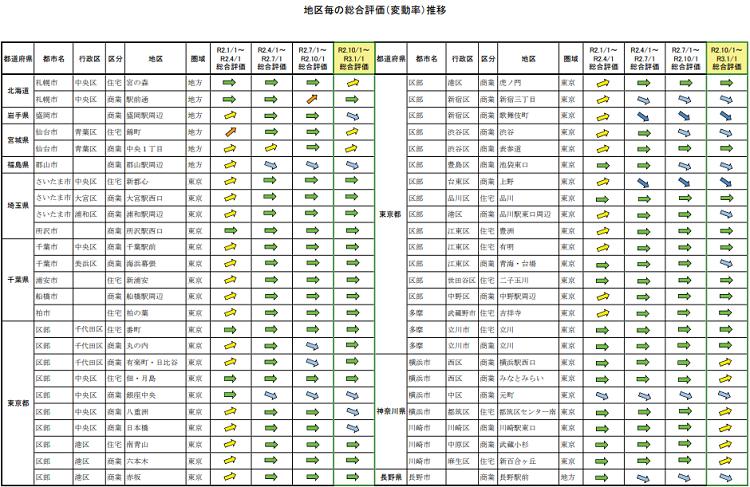 地価LOOKレポート/令和2年第4四半期1