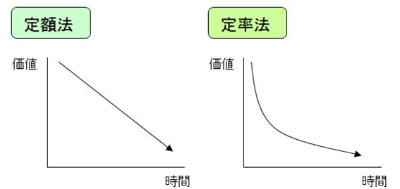 定額法・定率法